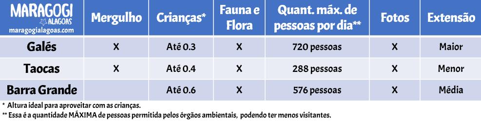 Tabela com características das piscinas naturais de Maragogi